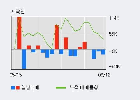 '동아지질' 5% 이상 상승, 단기·중기 이평선 정배열로 상승세