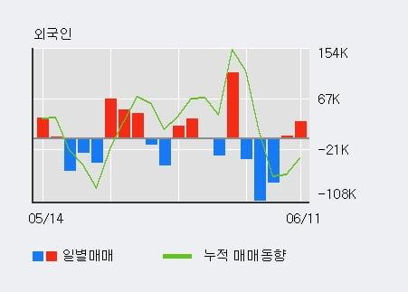 '체시스' 5% 이상 상승, 기관 3일 연속 순매수(6주)
