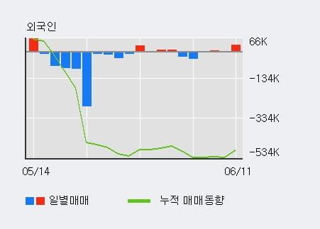 '와이비엠넷' 10% 이상 상승, 전일 외국인 대량 순매수