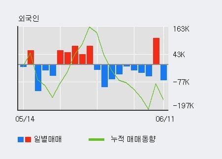 '현대로템' 5% 이상 상승, 최근 3일간 기관 대량 순매수