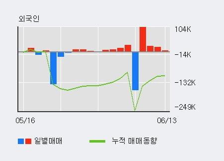 'DSR제강' 5% 이상 상승, 외국인, 기관 각각 4일, 4일 연속 순매수