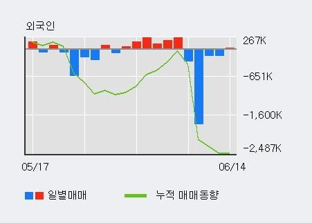 '이아이디' 5% 이상 상승, 최근 3일간 기관 대량 순매수