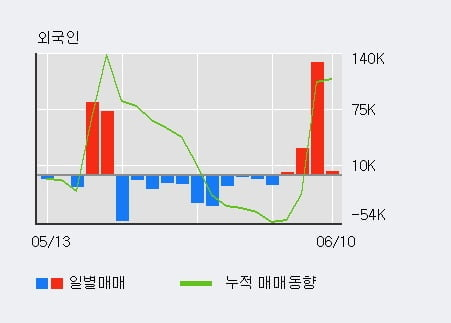 '아나패스' 52주 신고가 경신, 외국인 4일 연속 순매수(16.7만주)