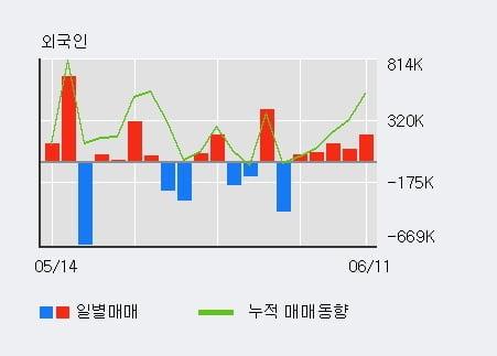 '디오스텍' 10% 이상 상승, 전일 외국인 대량 순매수
