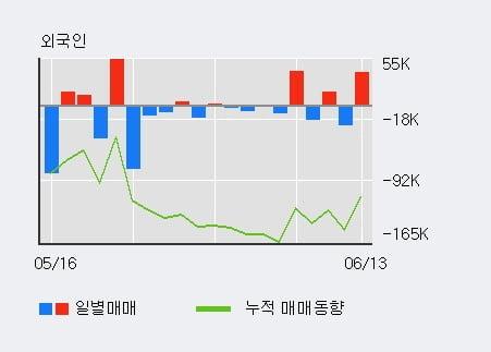 '휴마시스' 10% 이상 상승, 전일 외국인 대량 순매수