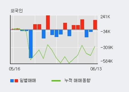 '디알텍' 10% 이상 상승, 단기·중기 이평선 정배열로 상승세