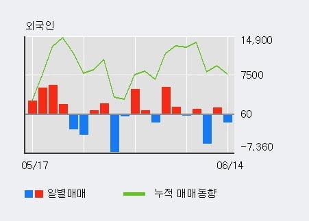 '링크제니시스' 10% 이상 상승, 전일 외국인 대량 순매수