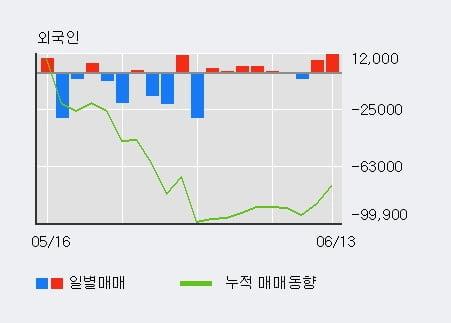 '유비쿼스' 10% 이상 상승, 전일 외국인 대량 순매수