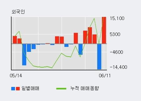 '대유' 10% 이상 상승, 전일 외국인 대량 순매수