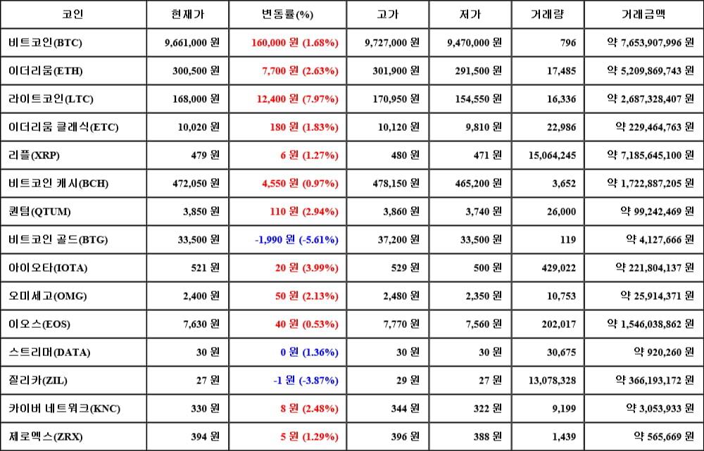 [가상화폐 뉴스] 06월 12일 21시 00분 비트코인(1.68%), 라이트코인(7.97%), 비트코인 골드(-5.61%)