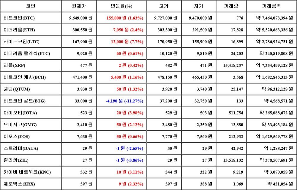 [가상화폐 뉴스] 06월 12일 23시 30분 비트코인(1.63%), 라이트코인(7.7%), 비트코인 골드(-11.27%)