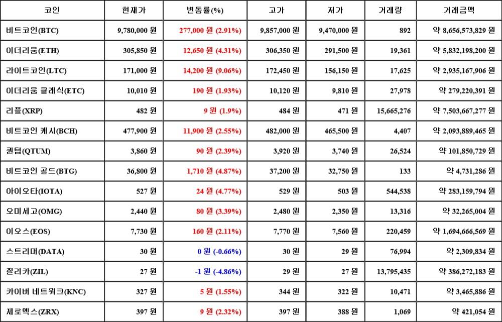 [가상화폐 뉴스] 06월 13일 00시 30분 비트코인(2.91%), 라이트코인(9.06%), 질리카(-4.86%)