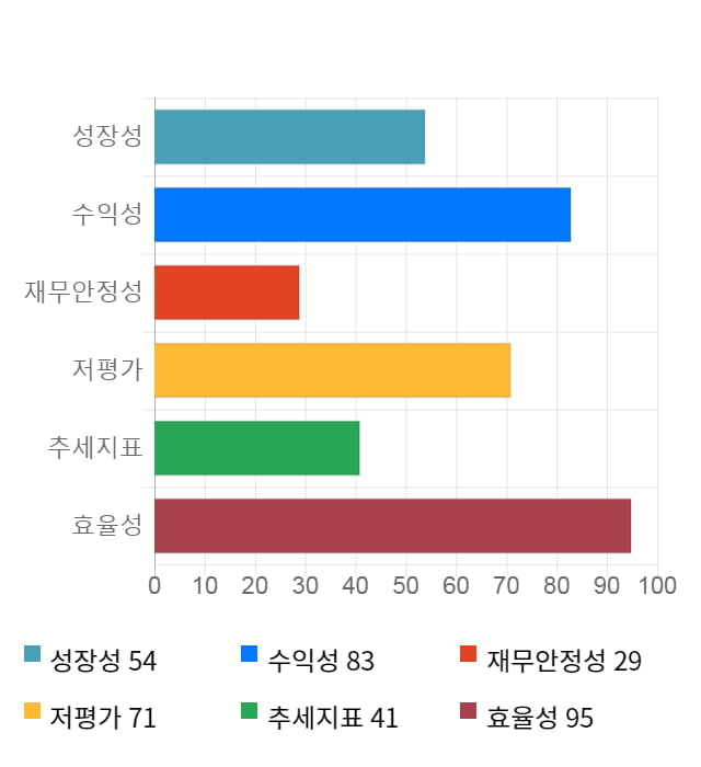 KG이니시스, 전일 대비 약 5% 상승한 15,150원