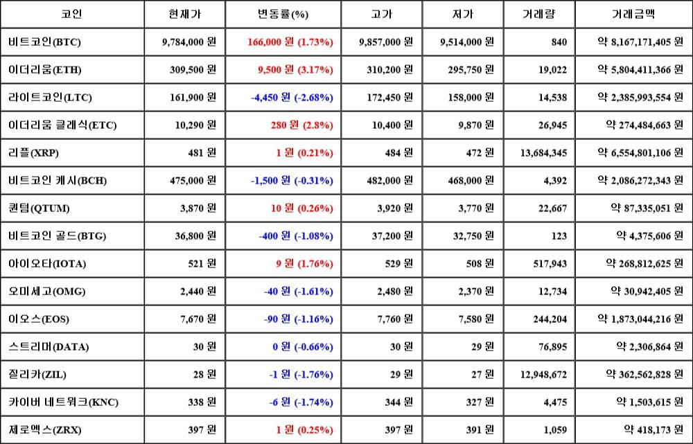 [가상화폐 뉴스] 06월 13일 06시 30분 비트코인(1.73%), 이더리움(3.17%), 라이트코인(-2.68%)
