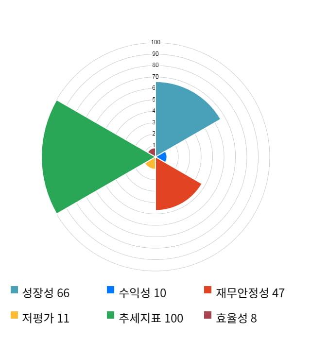 샘코, 전일 대비 약 4% 하락한 30,750원
