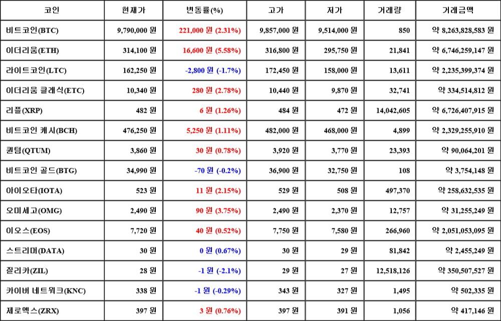 [가상화폐 뉴스] 06월 13일 09시 30분 비트코인(2.31%), 이더리움(5.58%), 질리카(-2.1%)
