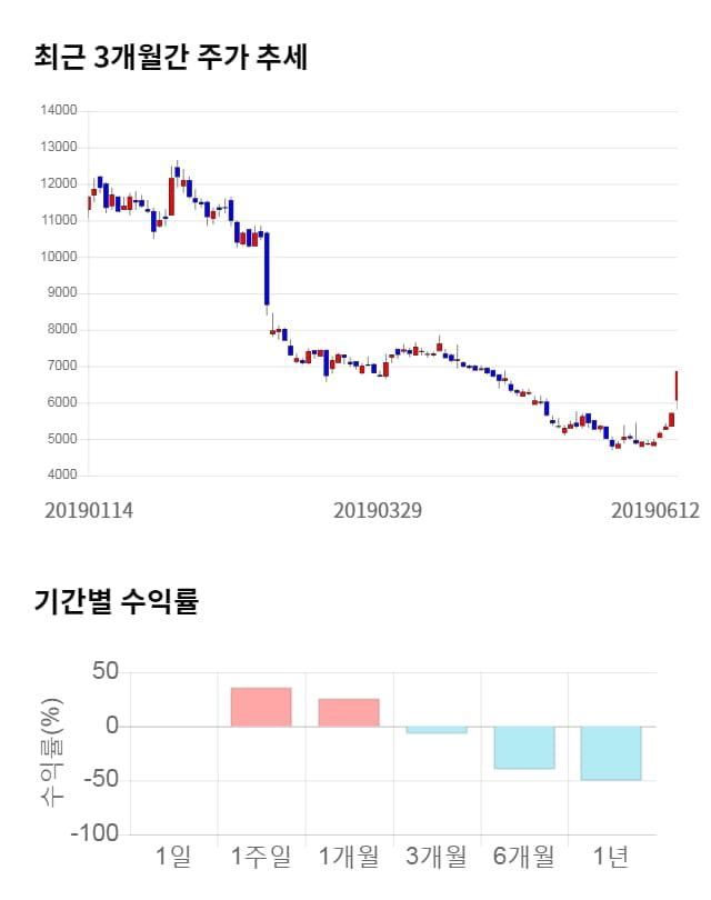 에코마이스터, 전일 대비 약 7% 하락한 6,390원