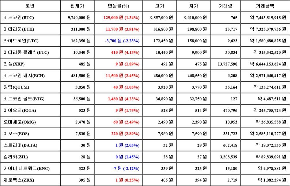 [가상화폐 뉴스] 06월 13일 18시 30분 비트코인(1.34%), 비트코인 골드(4.23%), 라이트코인(-2.23%)