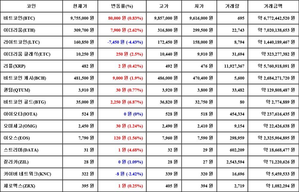 [가상화폐 뉴스] 06월 13일 21시 30분 비트코인(0.83%), 비트코인 골드(6.87%), 라이트코인(-4.43%)