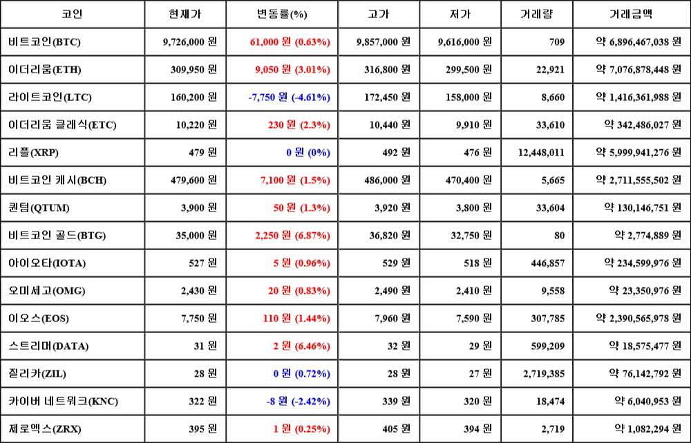 [가상화폐 뉴스] 06월 13일 22시 00분 비트코인(0.63%), 비트코인 골드(6.87%), 라이트코인(-4.61%)