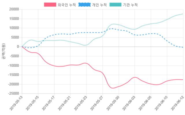 [시황점검] 10시 45분 코스피 -1% 대 하락폭 기록 - 외인 순매도(-1,371억원)