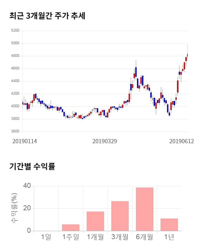 동우팜투테이블, 전일 대비 약 4% 상승한 5,030원