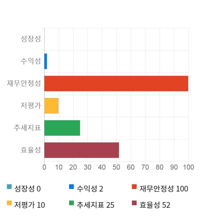 지노믹트리, 전일 대비 약 4% 하락한 26,050원