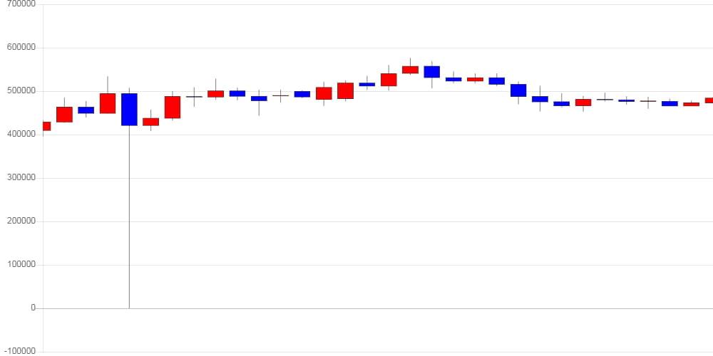[가상화폐 뉴스] 비트코인 캐시, 전일 대비 25,550원 (5.4%) 오른 499,000원