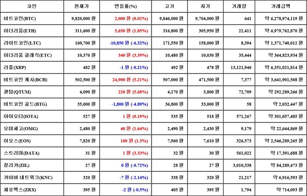 [가상화폐 뉴스] 06월 14일 02시 30분 비트코인(0.02%), 퀀텀(5.68%), 라이트코인(-6.32%)