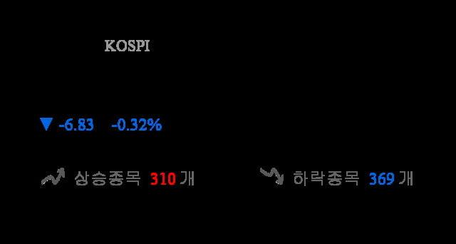 [출발 시황] 코스피 전일 대비 6.83p 내린 2096.32p에 개장