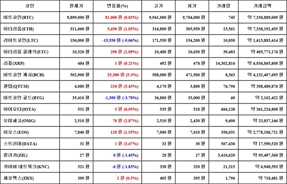 [가상화폐 뉴스] 06월 14일 05시 00분 비트코인(0.83%), 퀀텀(5.43%), 라이트코인(-9.06%)