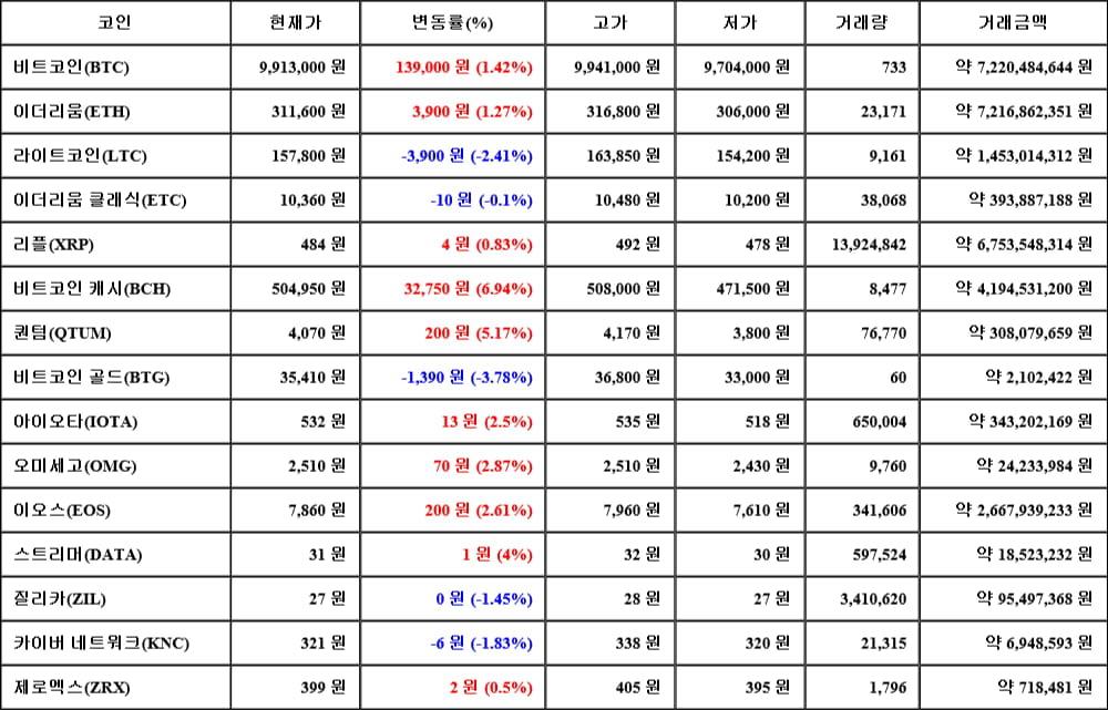 [가상화폐 뉴스] 06월 14일 05시 30분 비트코인(1.42%), 비트코인 캐시(6.94%), 비트코인 골드(-3.78%)