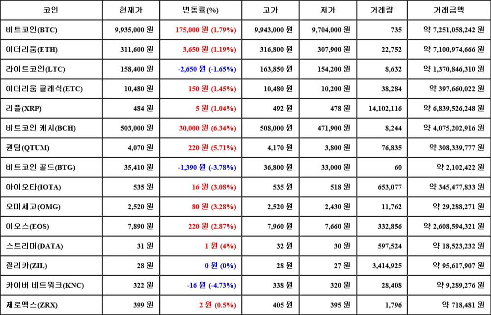 [가상화폐 뉴스] 06월 14일 06시 00분 비트코인(1.79%), 비트코인 캐시(6.34%), 카이버 네트워크(-4.73%)