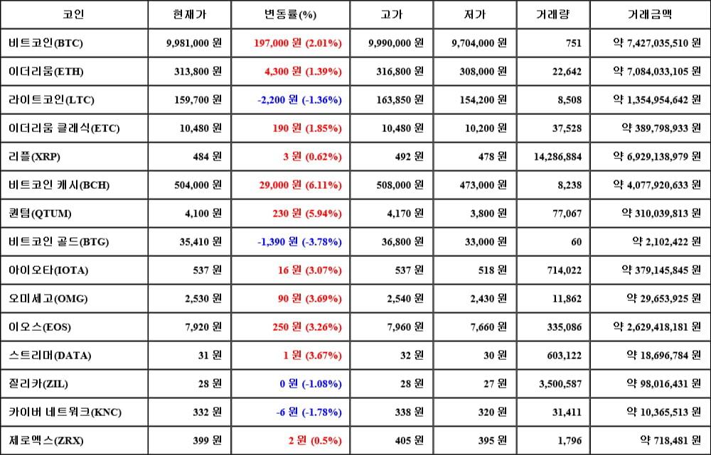 [가상화폐 뉴스] 06월 14일 06시 30분 비트코인(2.01%), 비트코인 캐시(6.11%), 비트코인 골드(-3.78%)