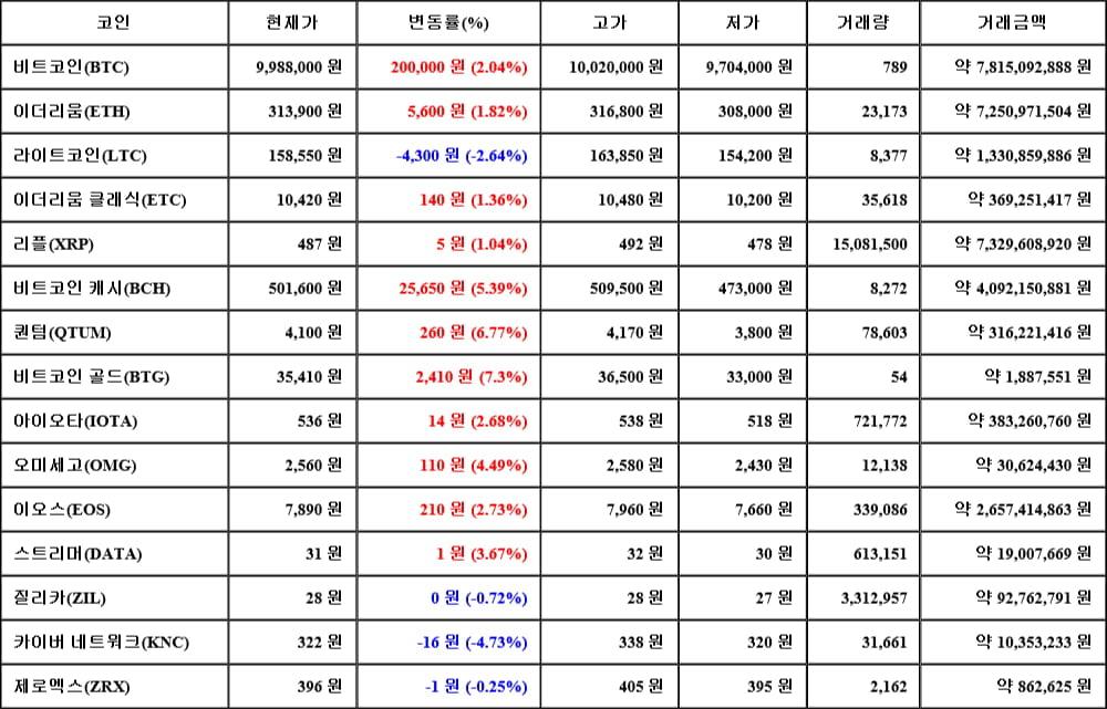 [가상화폐 뉴스] 06월 14일 07시 30분 비트코인(2.04%), 비트코인 골드(7.3%), 카이버 네트워크(-4.73%)