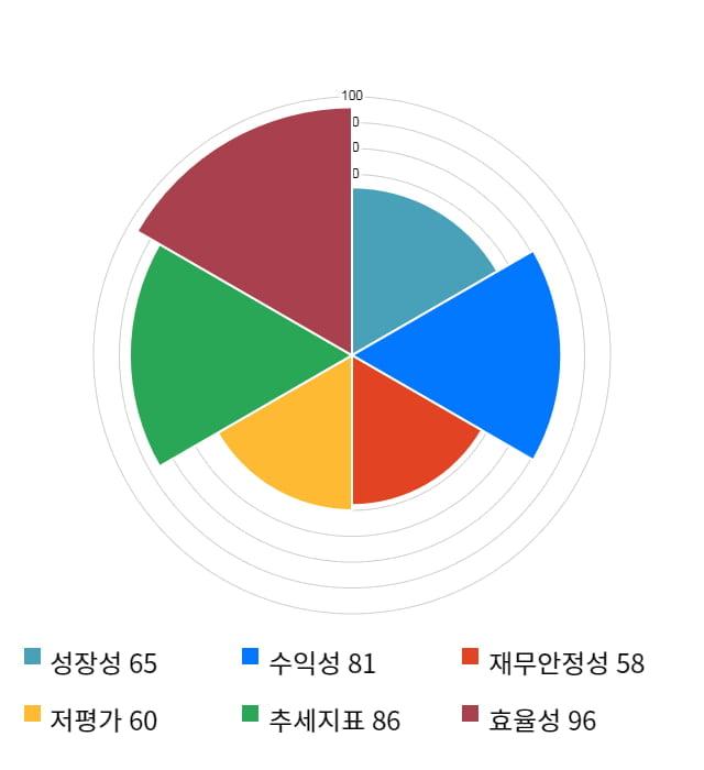 동아지질, 전일 대비 약 4% 상승한 23,200원