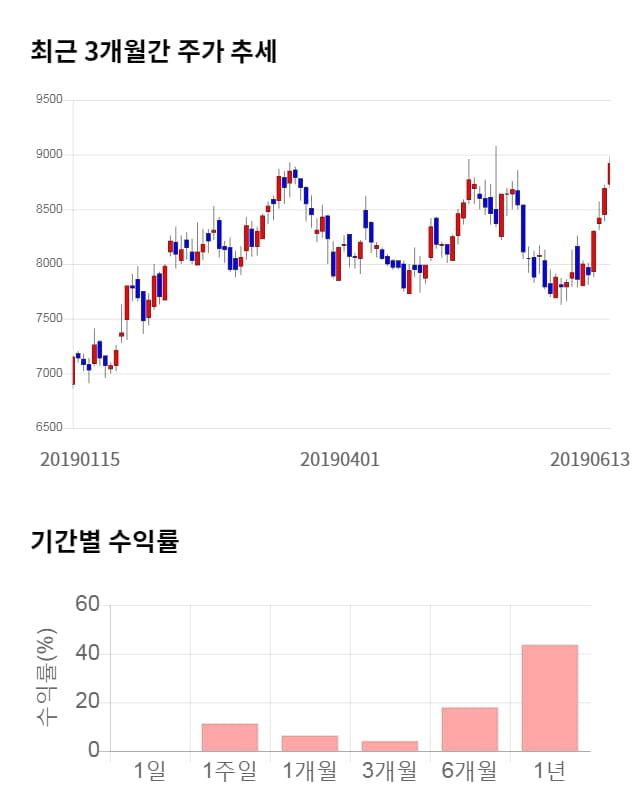 한국카본, 52주 신고가 경신... 전일 대비 3% 상승