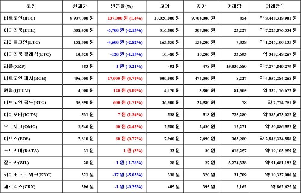 [가상화폐 뉴스] 06월 14일 09시 00분 비트코인(1.4%), 비트코인 캐시(3.74%), 카이버 네트워크(-5.03%)