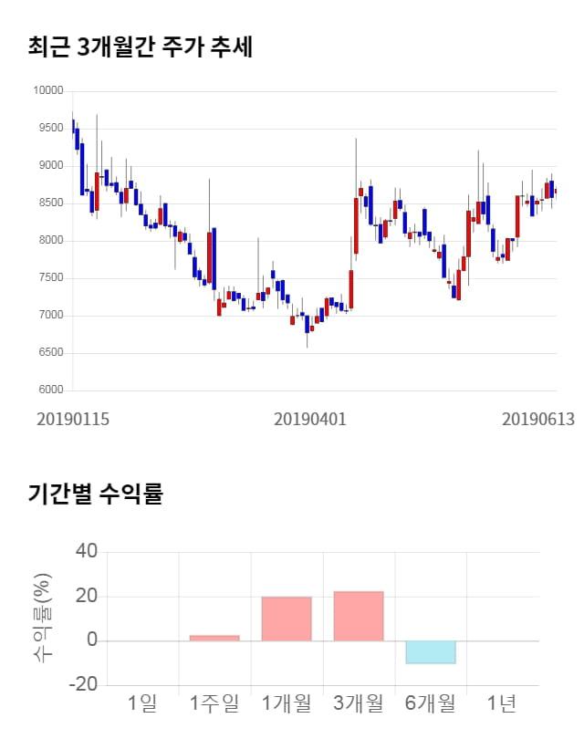 남화산업, 전일 대비 약 9% 상승한 9,490원