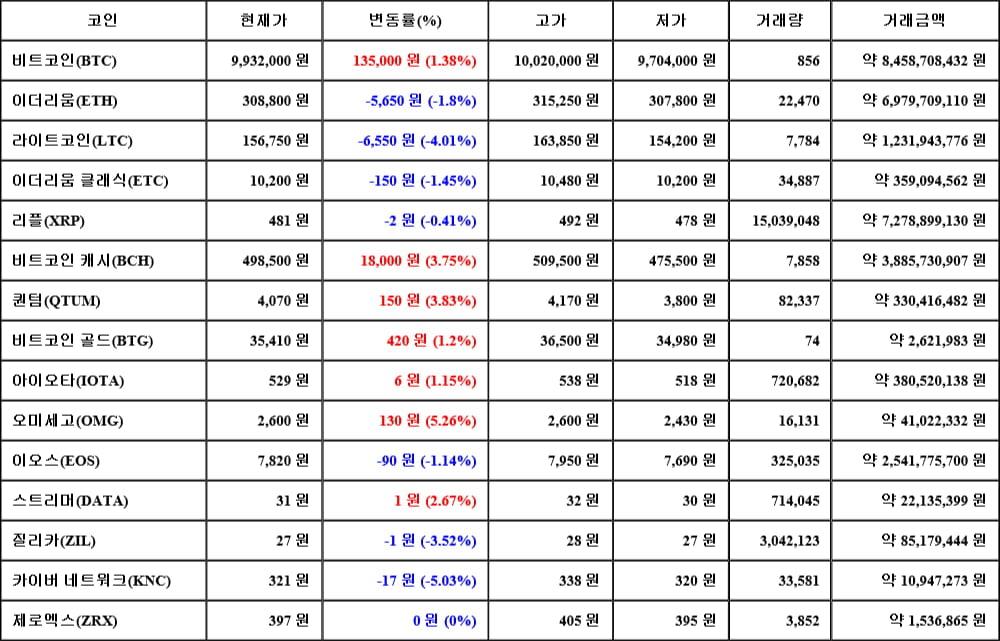 [가상화폐 뉴스] 06월 14일 10시 00분 비트코인(1.38%), 오미세고(5.26%), 카이버 네트워크(-5.03%)