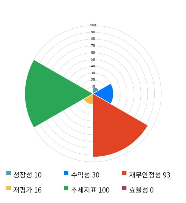 줌인터넷, 52주 신고가 경신... 전일 대비 8% 상승