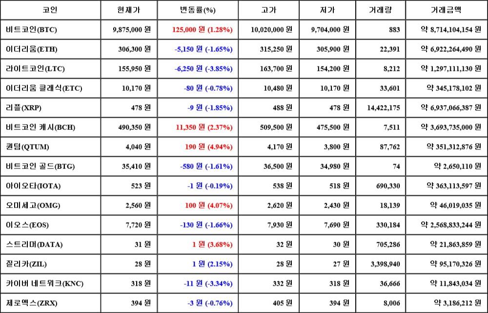 [가상화폐 뉴스] 06월 14일 11시 00분 비트코인(1.28%), 퀀텀(4.94%), 라이트코인(-3.85%)