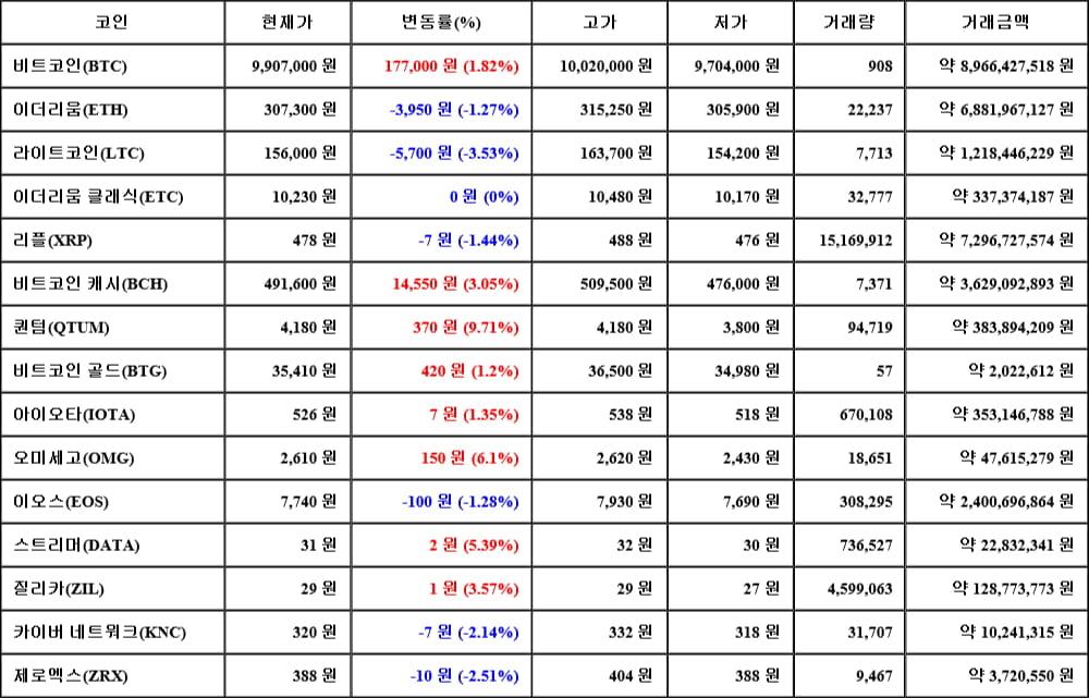 [가상화폐 뉴스] 06월 14일 12시 30분 비트코인(1.82%), 퀀텀(9.71%), 라이트코인(-3.53%)