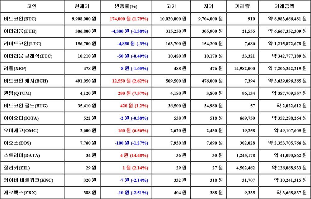 [가상화폐 뉴스] 06월 14일 13시 00분 비트코인(1.79%), 스트리머(14.48%), 라이트코인(-3%)