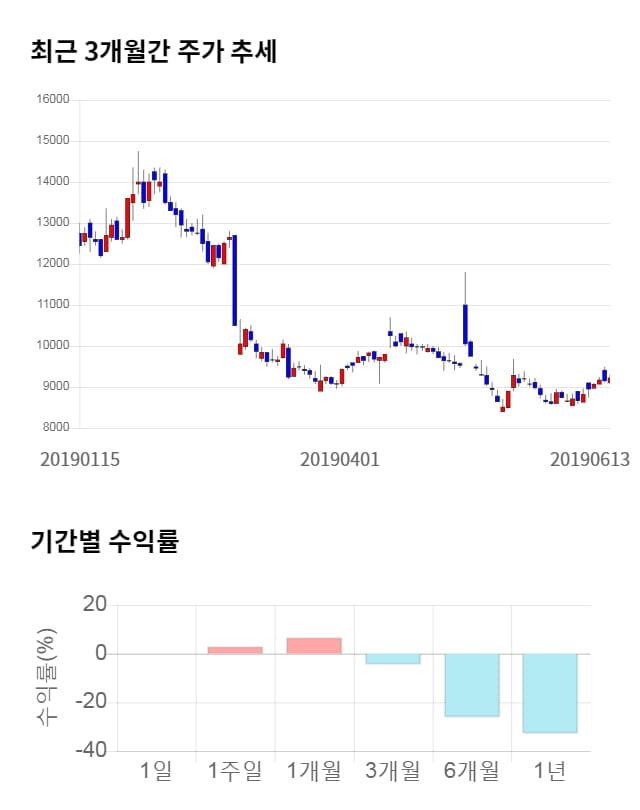 남화토건, 전일 대비 약 7% 상승한 9,840원