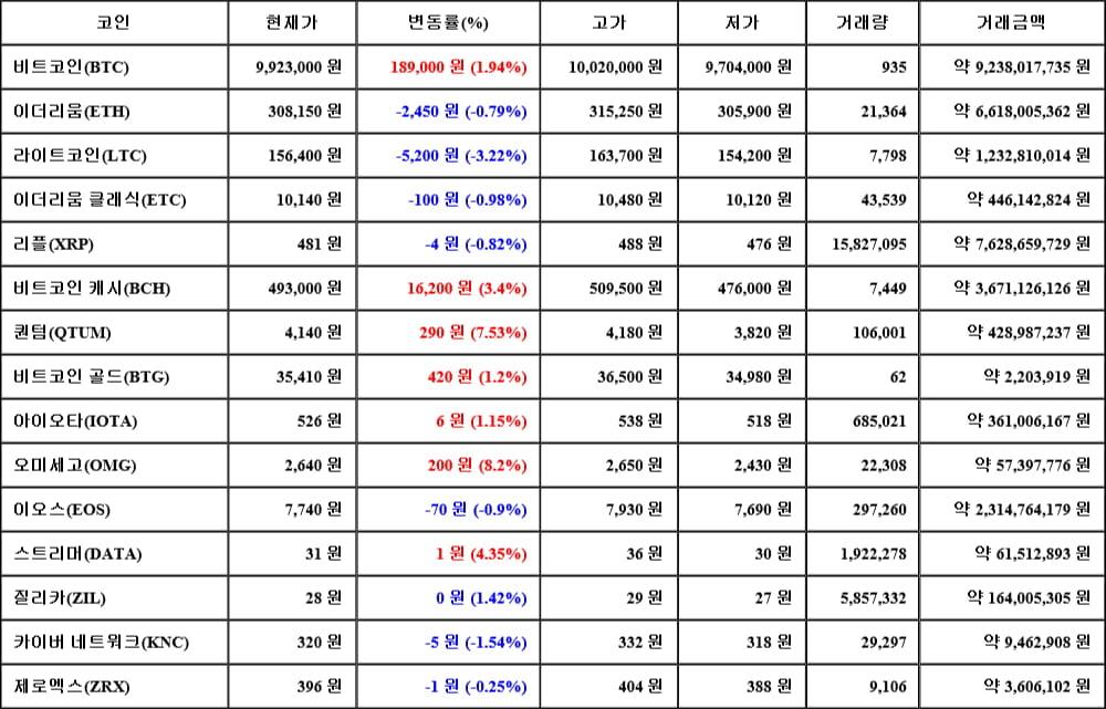 [가상화폐 뉴스] 06월 14일 15시 30분 비트코인(1.94%), 오미세고(8.2%), 라이트코인(-3.22%)