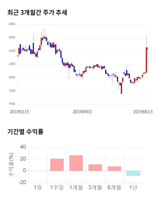 SG&G, 26% 급등... 전일 보다 625원 상승한 3,050원