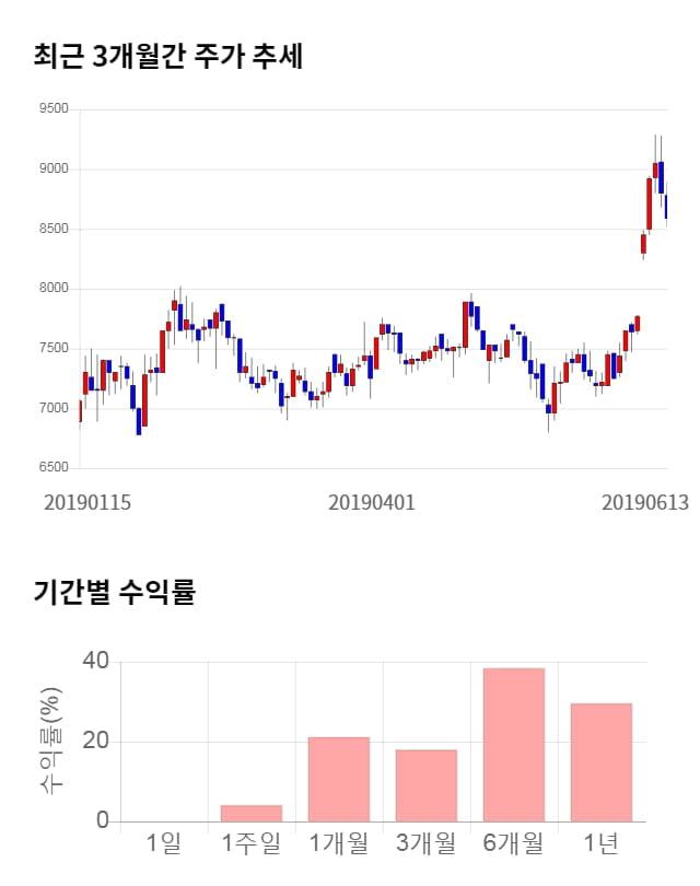 슈프리마에이치큐, 전일 대비 약 3% 상승한 8,870원
