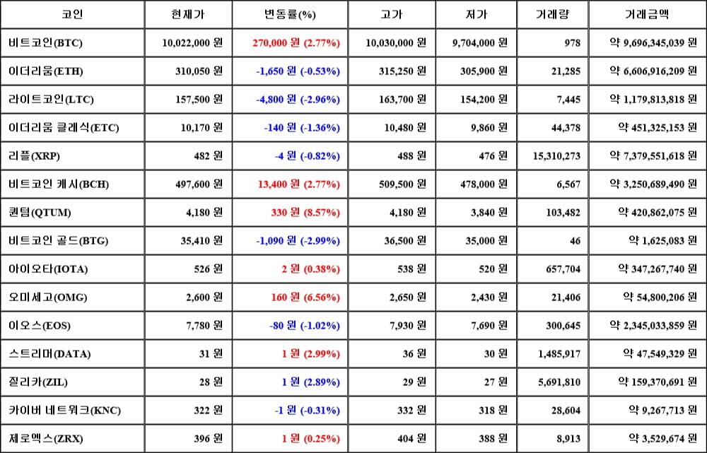 [가상화폐 뉴스] 06월 14일 18시 00분 비트코인(2.77%), 퀀텀(8.57%), 비트코인 골드(-2.99%)