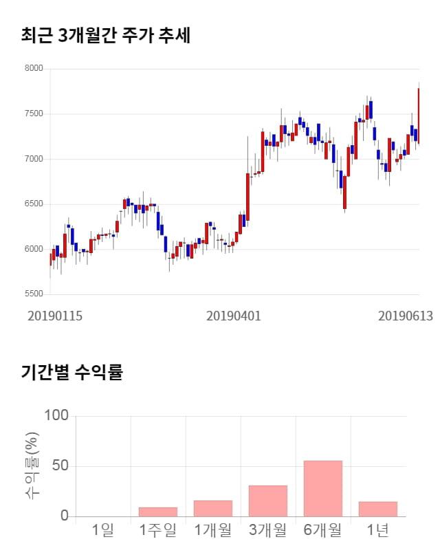 유니트론텍, 52주 신고가 경신... 전일 대비 3% 상승